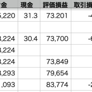 QQQ△1.46% > 自分△1.41% > VOO△0.79%