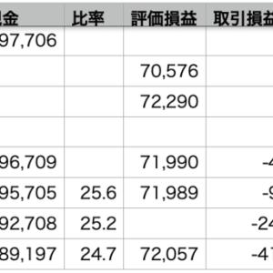QQQ > +2.00% > VOO >+1.44% > 自分 +0.80%