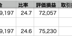 自分 +0.41% > VOO -0.06% > QQQ -0.07%