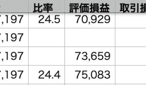 QQQ +1.04% > 自分 +0.54% > VOO +0.49%