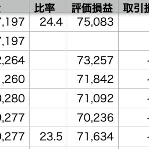VOO +0.72% >QQQ +0.61% >自分 -0.45%