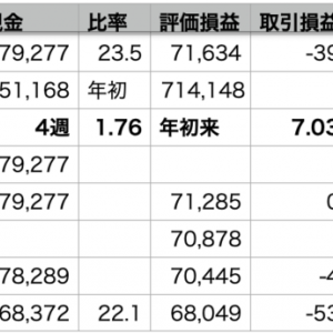 VOO+0.04% > QQQ-0.13% > 自分-0.47%
