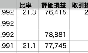 自分+0.17% > VOO -0.31% > QQQ -1.21%
