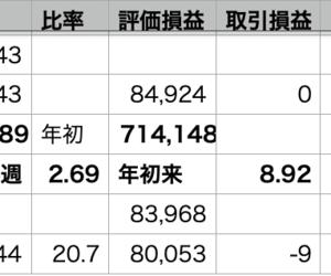 VOO-0,49% > 自分-0.60% >QQQ-0.92%