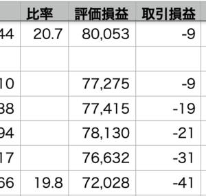 VOO = QQQ -0.73% > 自分 -1.07%