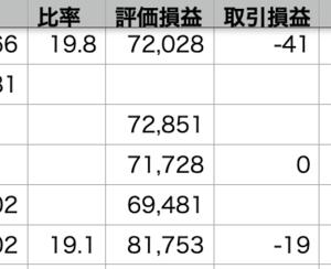 自分+1.35% > VOO+0.94% > QQQ+0.86%