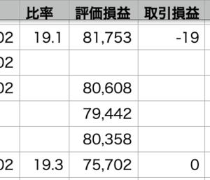 自分-0.77% > VOO-0.92% > QQQ-1.21%