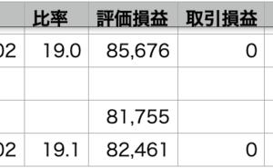 自分-0.41% > VOO=QQQ-0.66%