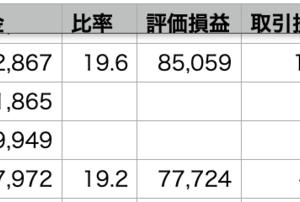 VOO-0.61% > 自分-0.92% > QQQ-1.80%