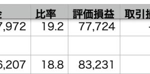 自分+0.89% > VOO+0.02% > QQQ-0.34%
