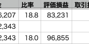 自分+1.13% > QQQ+0.81% > VOO+0.71%
