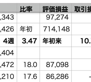 VOO-0.98% > 自分-1.41% > QQQ-2.53%