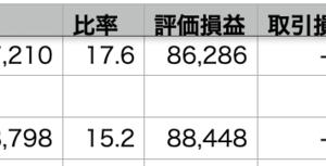 自分+0.30% >QQQ-0.14% > VOO-0.88%