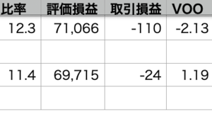 VOO+1.195 > QQQ+0.77% > 自分-0.17%