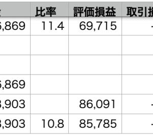 自分+2.09% > VOO+1.47% > QQQ+0.77%
