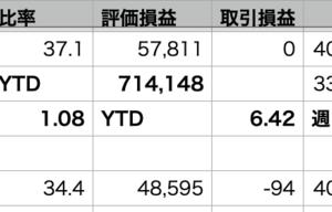 自分-1.22% > VOO-1.63% > QQQ-2.17%