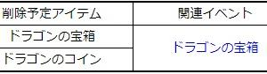 ◆次週(4/1メンテ)削除予定アイテム案内とメール遅延改善