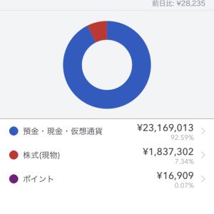 セミリタイアまであと500万円。