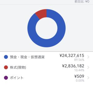 資産額が2700万円突破しました。