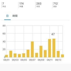 先週はブログ記事更新頻度UPを意識して、レベルUPを目指す!