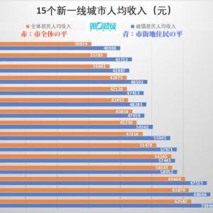中国の新一級都市の所得水準が公表され、ネット民は心を痛める