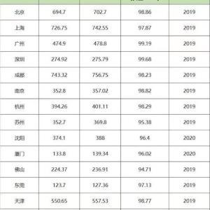 中国の15都市で女性の人口が男性人口を上回っている。 男余りが深刻な中国でなぜ?