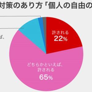 【NHK】新型コロナ世論調査 87%の人が、個人の自由の制限を許容