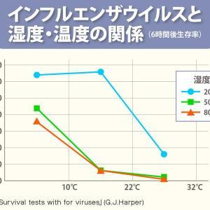 湿度をコントロールしウィルス感染を防ぐ