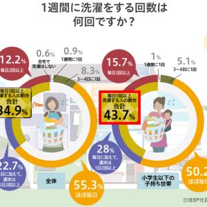 洗濯の負担を減らす 洗濯家電の選び方