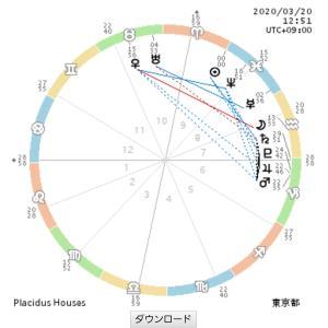 労働、健康とは何か大きく変わる1年!~3月20日春分の日を西洋占星術で読む 前編~