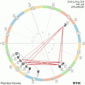 1月29日獅子座満月🌕テーマは「クリエイティブと楽しさを追求」