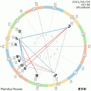 3月29日天秤座満月🌕相手を知り、自分を知る日