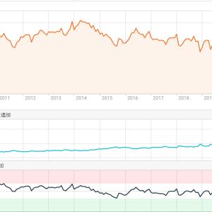 エクソンモービルの株価、業績、配当金・還元姿勢について