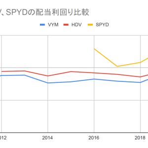 【最新版】高配当株式ETFの比較2021年度版【VYM,HDV,SPYD】