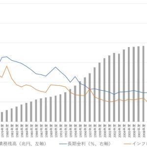 商品貨幣論者は現実のデータを見てください!