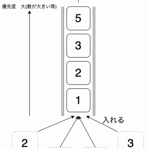 【C#】優先度付きキュー(優先度付き待ち行列,priority queue)を実装してみる