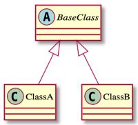 【Unity】ScriptableObjectを使ってインスペクターを使ったポリモーフィズムを実現する