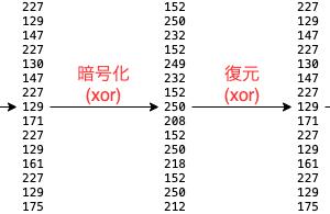 【Unity】xorを使った暗号化の基礎からPlayerPrefsの暗号化クラス作成まで