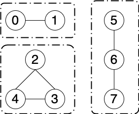 【C#】グラフの連結成分を調べるアルゴリズムを実装してみる
