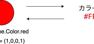【Unity】Color構造体から文字列のカラーコードへと変換する(Color⇄カラーコード)