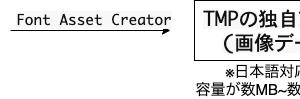 【Unity】TextMeshProの容量を指定した文字だけ入れて減らす手順