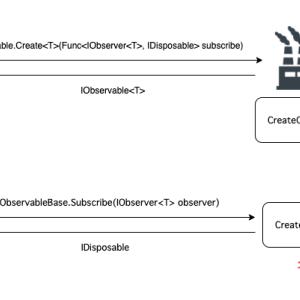 【UniRx】ファクトリメソッドObservable.Create<T>を解剖してみよう