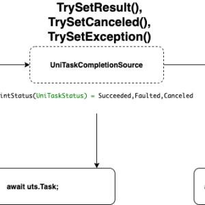 【UniTask】UniTaskCompletionSourceを使って好きなタイミングで結果を確定させるUniTaskを生成する(ついでにUniTask.Voidの紹介)