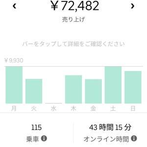 UBER 引退の危機【結果報告2/17~2/23】