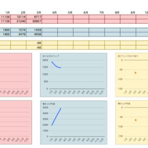 FX経過報告【2020年3月】