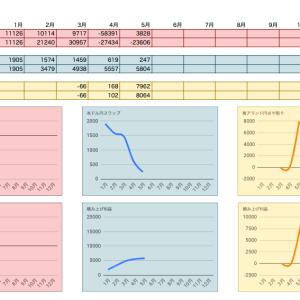 FX経過報告【2020年5月】