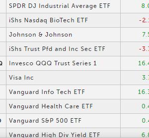 海外ETF・米国株の損益状況を確認。