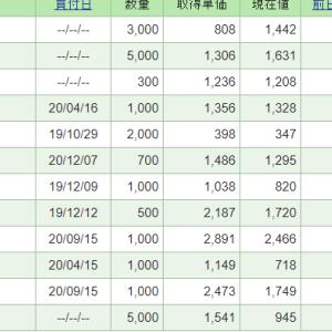 前日比+53万円