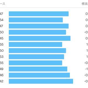 2021/9/16 雨上がりのテンポラン 12km、今朝はなかなか苦しい走り