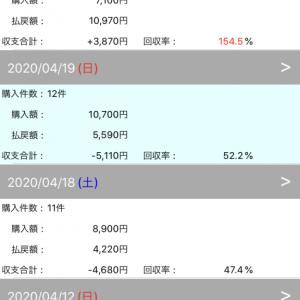 京都、東京が開催週で大荒れ!!競馬の買い方を考えてみる